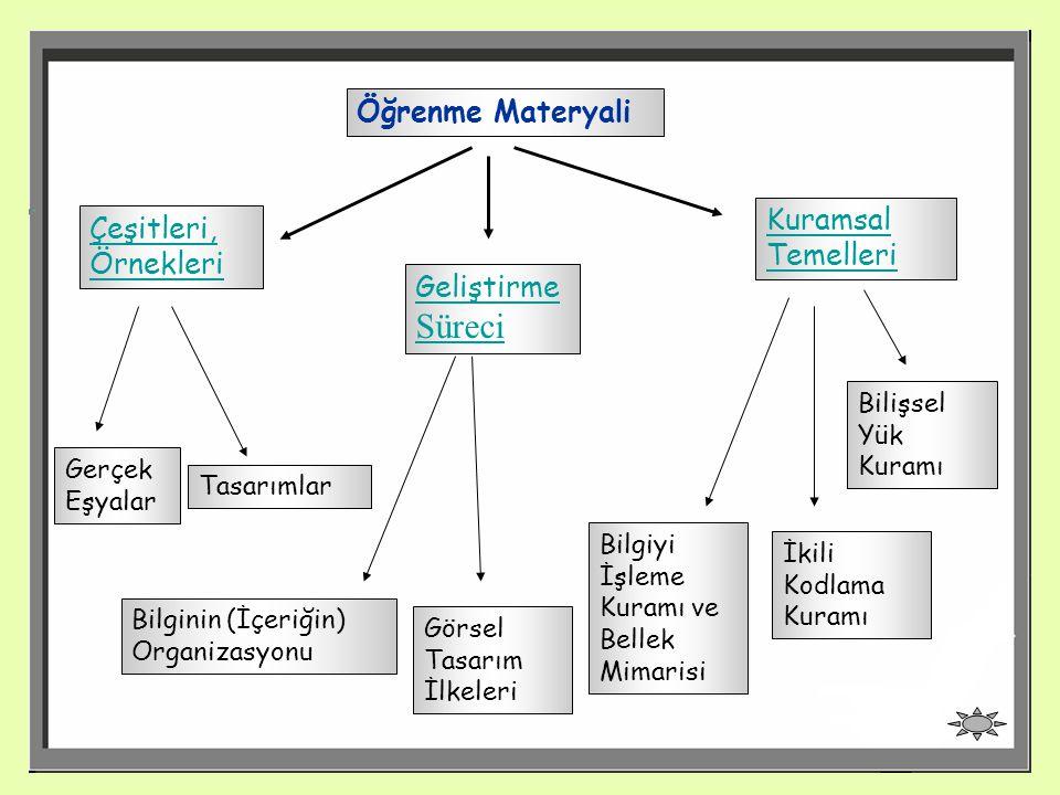 16 Öğrenme Materyali Çeşitleri, Örnekleri Kuramsal Temelleri Geliştirme Süreci Bilginin (İçeriğin) Organizasyonu Görsel Tasarım İlkeleri Bilgiyi İşlem