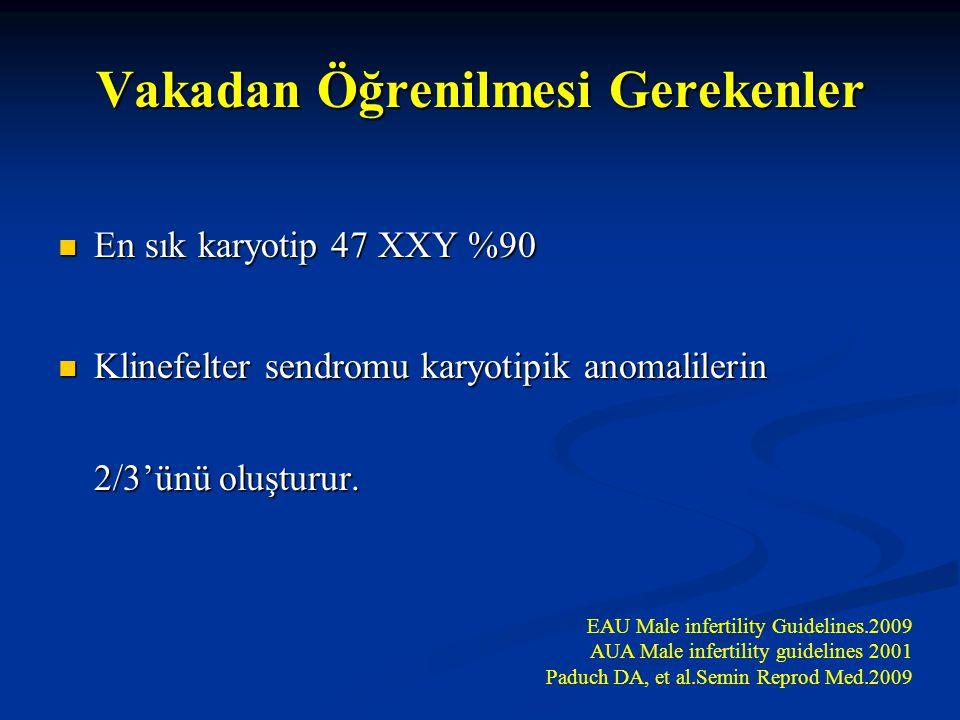 Vakadan Öğrenilmesi Gerekenler En sık karyotip 47 XXY %90 En sık karyotip 47 XXY %90 Klinefelter sendromu karyotipik anomalilerin 2/3'ünü oluşturur. K