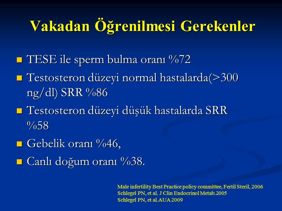 Vakadan Öğrenilmesi Gerekenler TESE ile sperm bulma oranı %72 TESE ile sperm bulma oranı %72 Testosteron düzeyi normal hastalarda(>300 ng/dl) SRR %86
