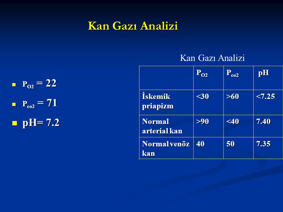 Kan Gazı Analizi P O2 = 22 P O2 = 22 P co2 = 71 P co2 = 71 pH= 7.2 pH= 7.2 P O2 P co2 pH pH İskemik priapizm <30>60<7.25 Normal arterial kan >90<407.4