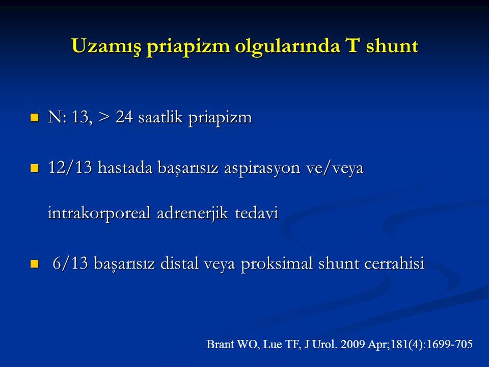 Uzamış priapizm olgularında T shunt N: 13, > 24 saatlik priapizm N: 13, > 24 saatlik priapizm 12/13 hastada başarısız aspirasyon ve/veya intrakorporea
