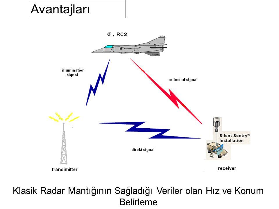 Avantajları Klasik Radar Mantığının Sağladığı Veriler olan Hız ve Konum Belirleme