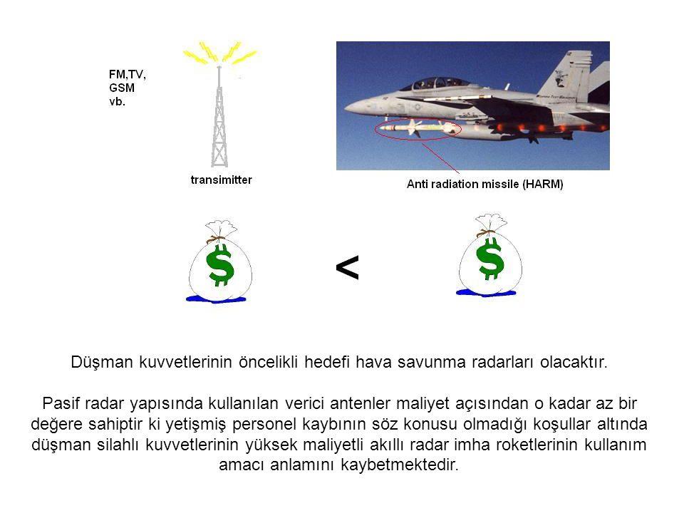 Düşman kuvvetlerinin öncelikli hedefi hava savunma radarları olacaktır. Pasif radar yapısında kullanılan verici antenler maliyet açısından o kadar az