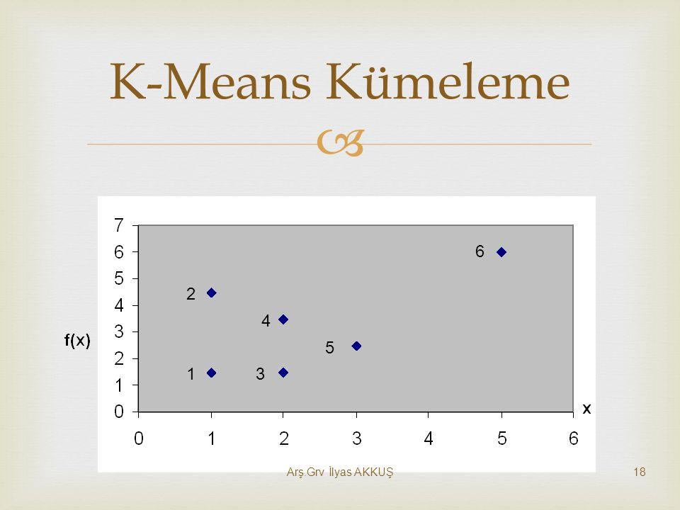  K-Means Kümeleme 1 2 3 4 5 6 18Arş.Grv İlyas AKKUŞ