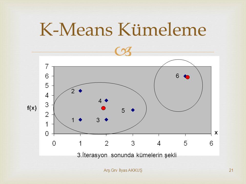  K-Means Kümeleme 1 2 3 4 5 6 3.İterasyon sonunda kümelerin şekli 21Arş.Grv İlyas AKKUŞ