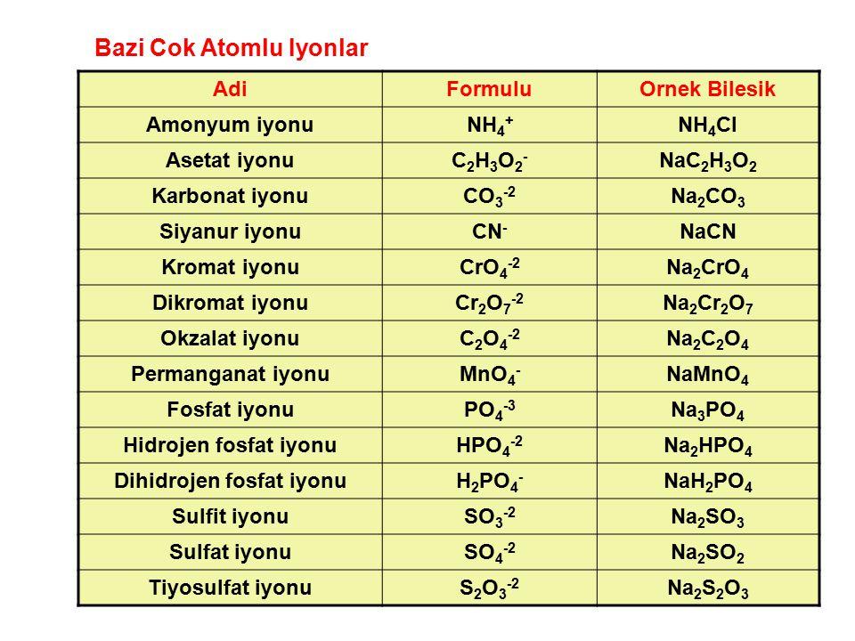 AdiFormuluOrnek Bilesik Amonyum iyonuNH 4 + NH 4 Cl Asetat iyonuC2H3O2-C2H3O2- NaC 2 H 3 O 2 Karbonat iyonuCO 3 -2 Na 2 CO 3 Siyanur iyonuCN - NaCN Kr