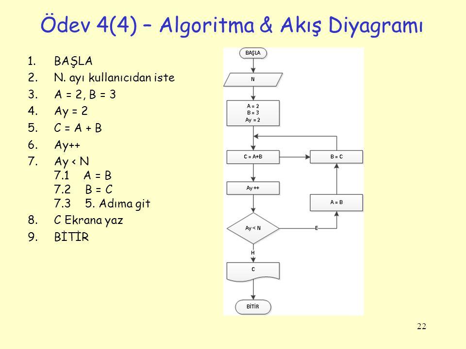 Ödev 4(4) – Algoritma & Akış Diyagramı 1.BAŞLA 2.N. ayı kullanıcıdan iste 3.A = 2, B = 3 4.Ay = 2 5.C = A + B 6.Ay++ 7.Ay < N 7.1 A = B 7.2 B = C 7.3