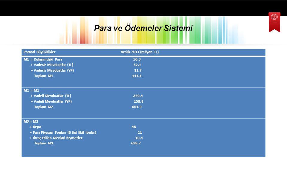 Para ve Ödemeler Sistemi Parasal Büyüklükler Aralık 2011 (milyon TL) M1 = Dolaşımdaki Para 50.3 + Vadesiz Mevduatlar (TL) 62.1 + Vadesiz Mevduatlar (Y