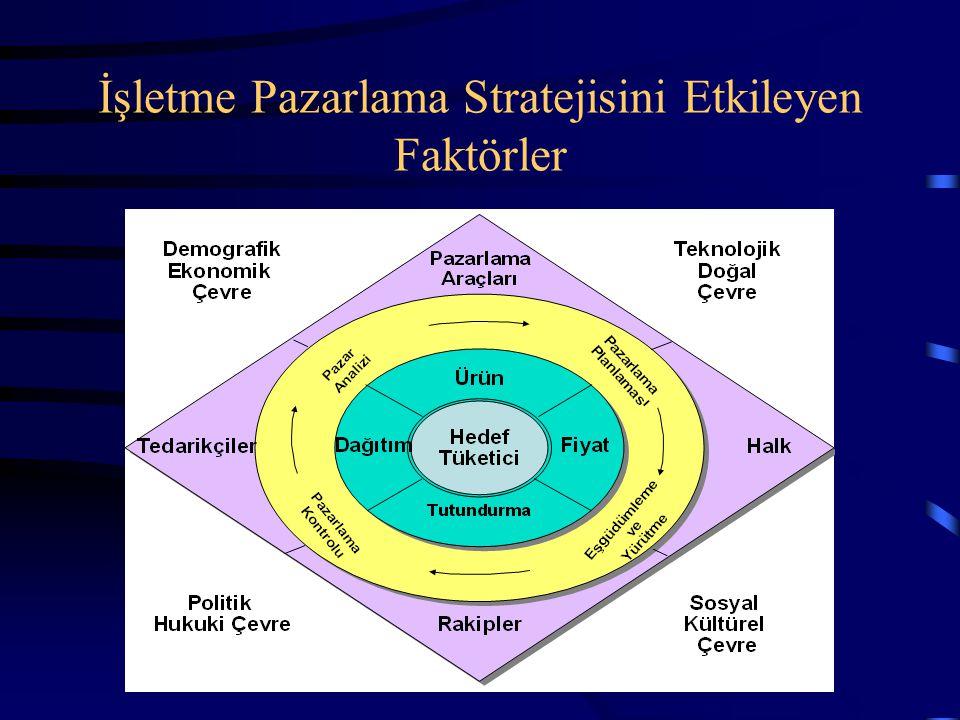 İşletme Pazarlama Stratejisini Etkileyen Faktörler
