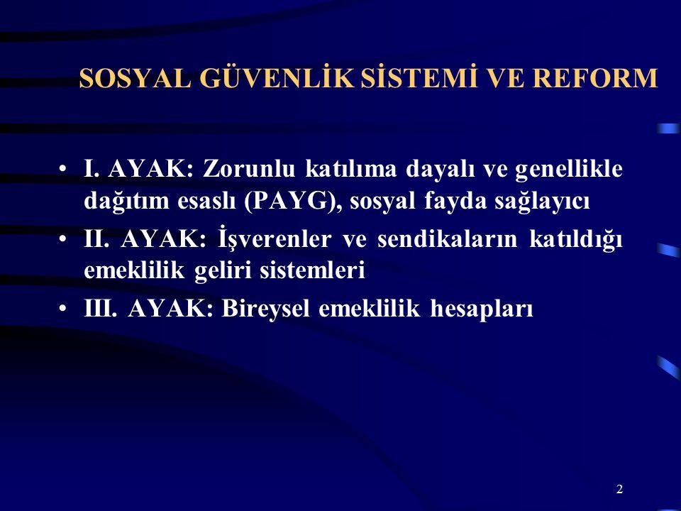 2 SOSYAL GÜVENLİK SİSTEMİ VE REFORM I.