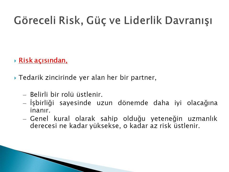 Göreceli Risk, Güç ve Liderlik Davranışı  Risk açısından,  Tedarik zincirinde yer alan her bir partner, – Belirli bir rolü üstlenir.