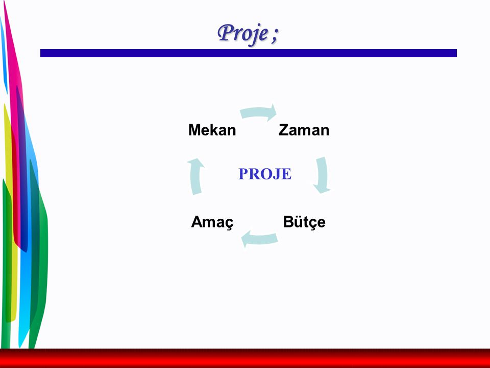Projelerin planlaması ve yürütülmesi, Proje Döngüsü adı verilen ve birbirini takip eden 6 aşamada gerçekleştirilir.
