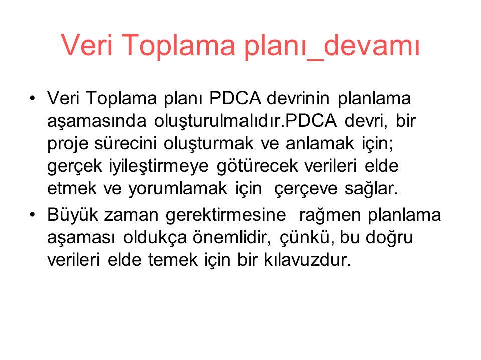 Veri Toplama planı_devamı Veri Toplama planı PDCA devrinin planlama aşamasında oluşturulmalıdır.PDCA devri, bir proje sürecini oluşturmak ve anlamak için; gerçek iyileştirmeye götürecek verileri elde etmek ve yorumlamak için çerçeve sağlar.