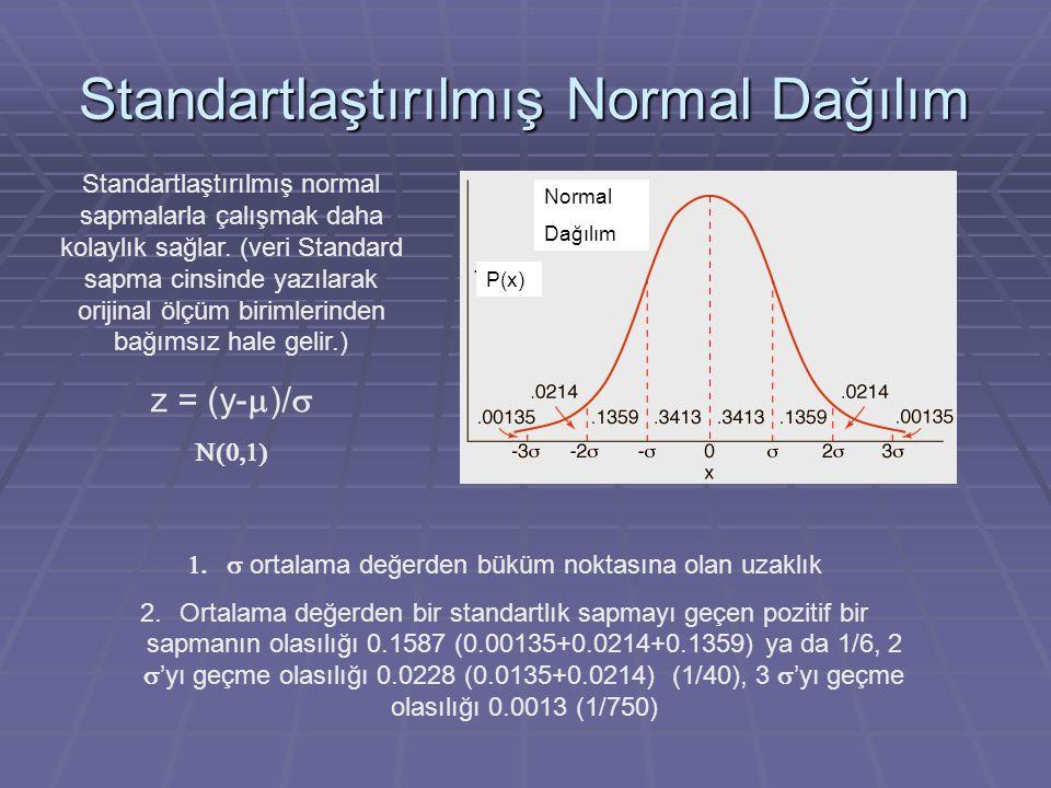 Standartlaştırılmış Normal Dağılım  ortalama değerden büküm noktasına olan uzaklık 2.Ortalama değerden bir standartlık sapmayı geçen pozitif bir sa