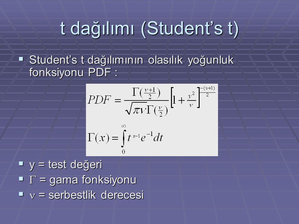 t dağılımı (Student's t)  Student's t dağılımının olasılık yoğunluk fonksiyonu PDF :  y = test değeri   = gama fonksiyonu  = serbestlik derecesi