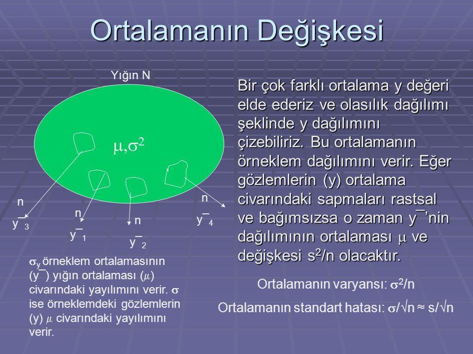 Ortalamanın Değişkesi   Yığın N ny¯1ny¯1 ny¯2ny¯2 ny¯3ny¯3 ny¯4ny¯4 Ortalamanın varyansı:  2 /n Ortalamanın standart hatası:  /√n ≈ s/√n  y örn