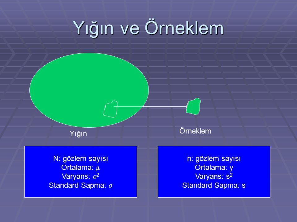 Yığın ve Örneklem Örneklem Yığın y i : gözlem Varyans (Değişke): belli bir gözlemin yığın ortalamasından ne kadar farklı olduğunun ölçüsüdür.