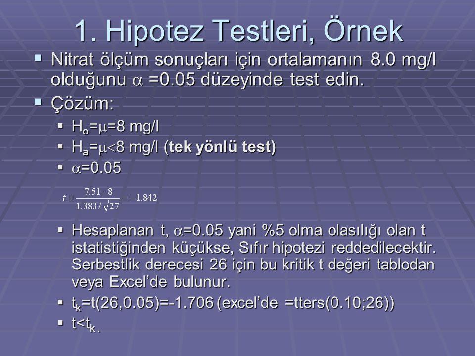 1. Hipotez Testleri, Örnek  Nitrat ölçüm sonuçları için ortalamanın 8.0 mg/l olduğunu  =0.05 düzeyinde test edin.  Çözüm:  H o =  =8 mg/l  H a =