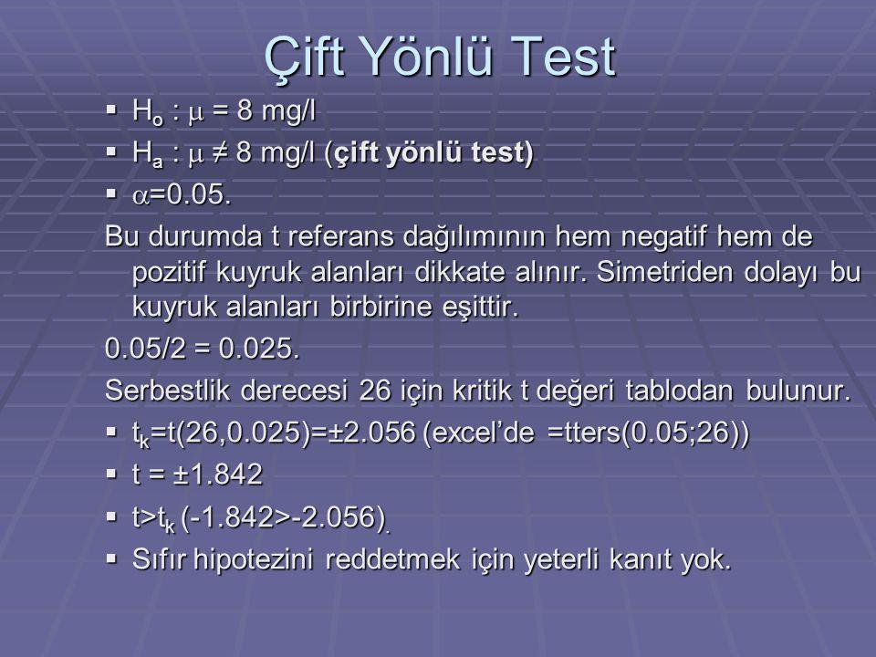 Çift Yönlü Test  H o :  = 8 mg/l  H a :  ≠ 8 mg/l (çift yönlü test)   =0.05. Bu durumda t referans dağılımının hem negatif hem de pozitif kuyr