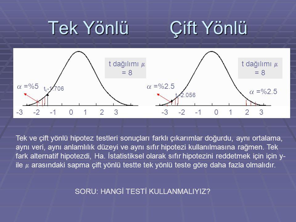 Tek Yönlü Çift Yönlü t dağılımı  = 8 -3 -2 -1 0 1 2 3 t k -1.706  =%5 t dağılımı  = 8 -3 -2 -1 0 1 2 3 t k -2.056  =%2.5 Tek ve çift yönlü hipotez