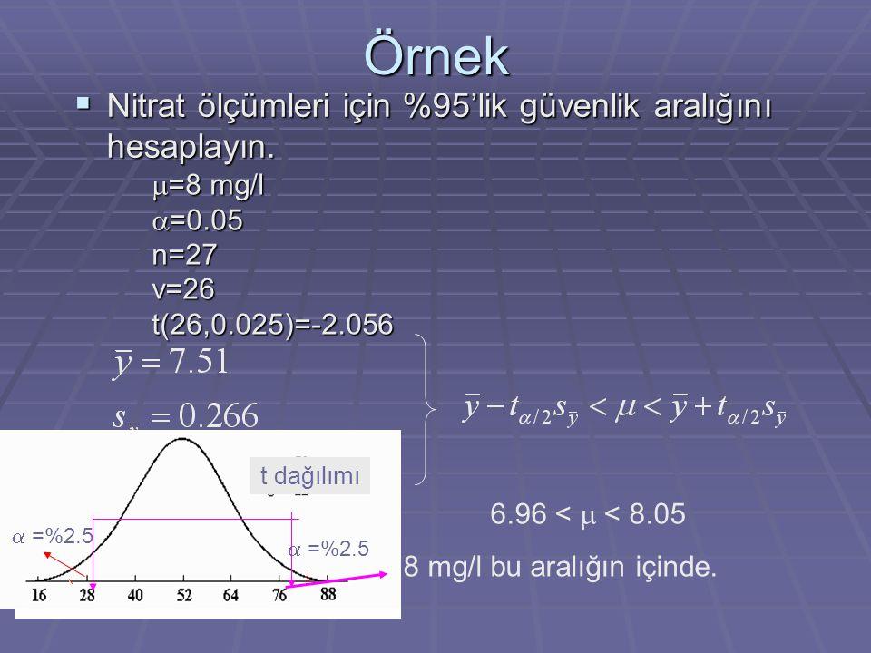 Örnek  Nitrat ölçümleri için %95'lik güvenlik aralığını hesaplayın.  =8 mg/l  =0.05 n=27v=26t(26,0.025)=-2.056 6.96 <  < 8.05 8 mg/l bu aralığın