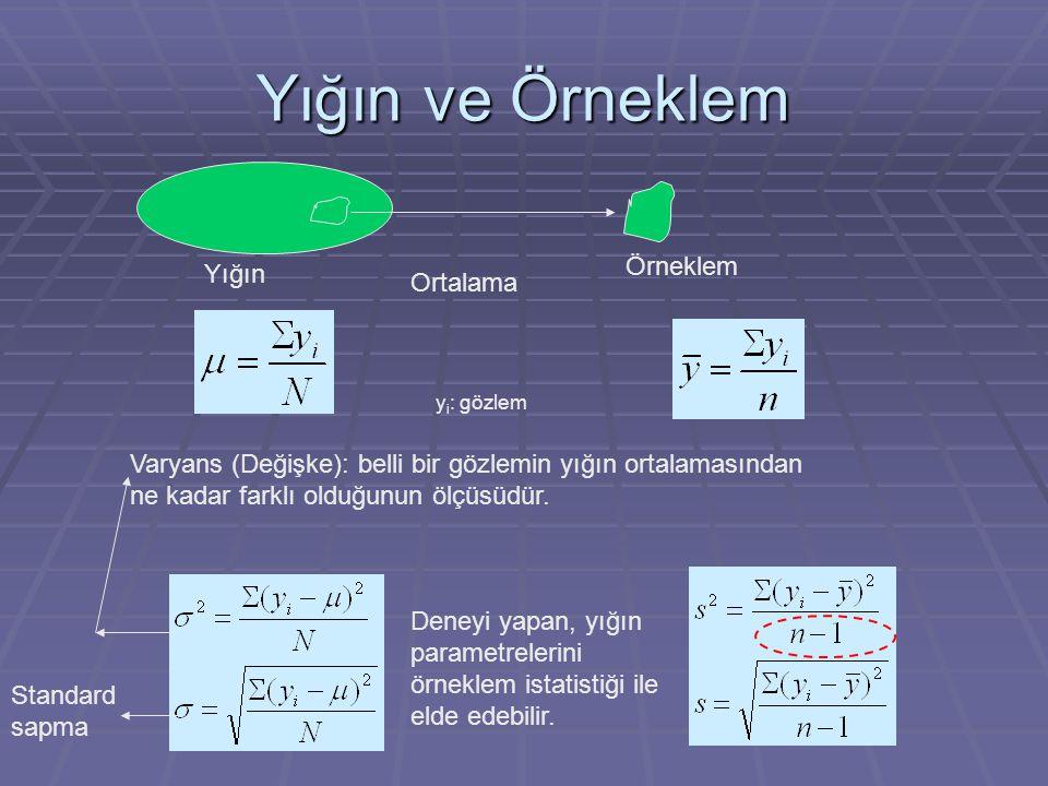 Yığın ve Örneklem Örneklem Yığın y i : gözlem Varyans (Değişke): belli bir gözlemin yığın ortalamasından ne kadar farklı olduğunun ölçüsüdür. Deneyi y