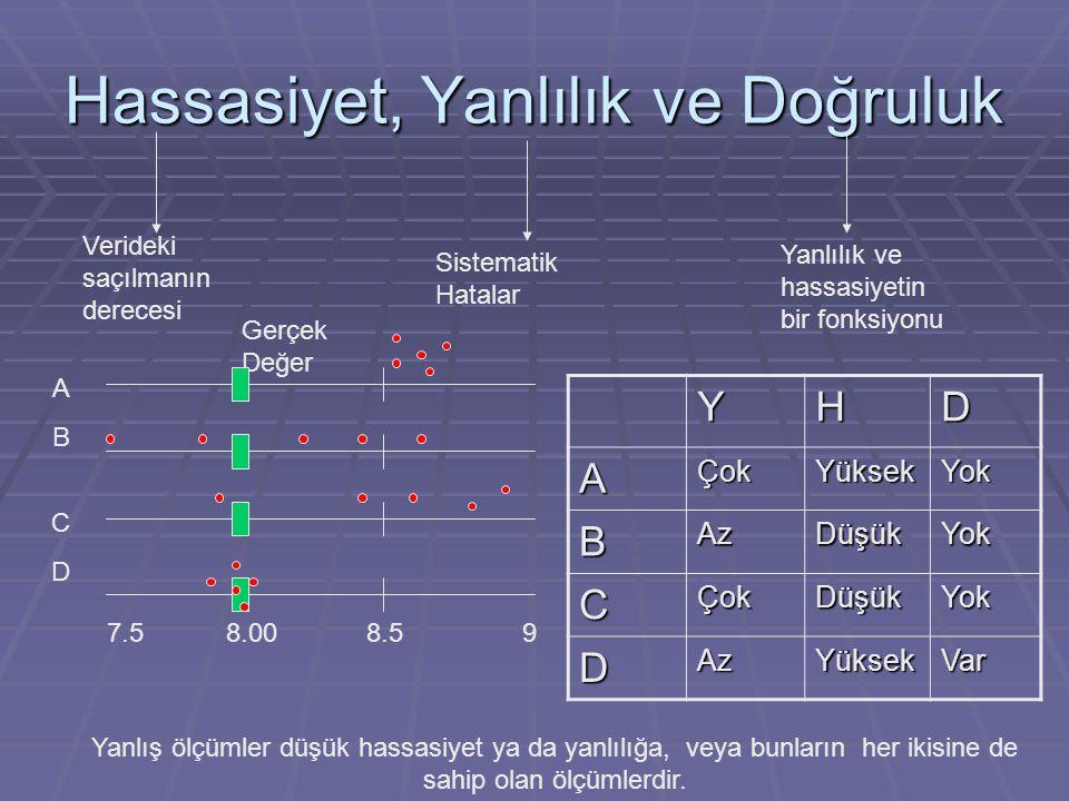 Yanlılık  Yığın ortalamasının (  ) 8 mg/l olduğunu biliyorsak, yanlılık ölçüm sonuçlarının ortalaması (y) ile 8 mg/l arasındaki farktır.