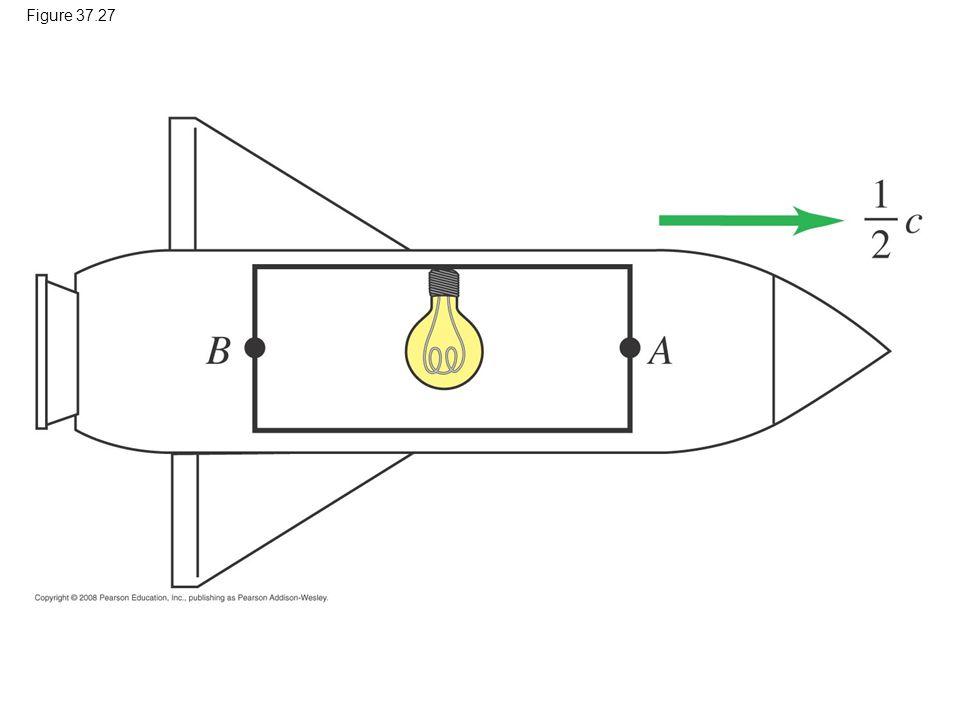 Figure 37.27