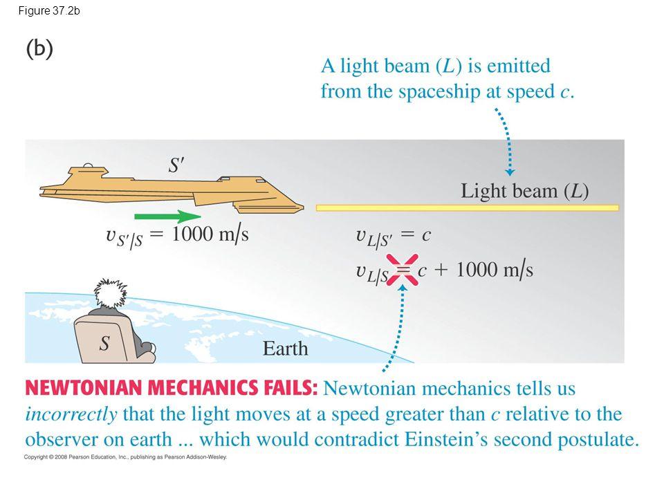 Newton mekaniğinin yavaş hareket eden nesneler hakkındaki öngörüsü doğrudur.