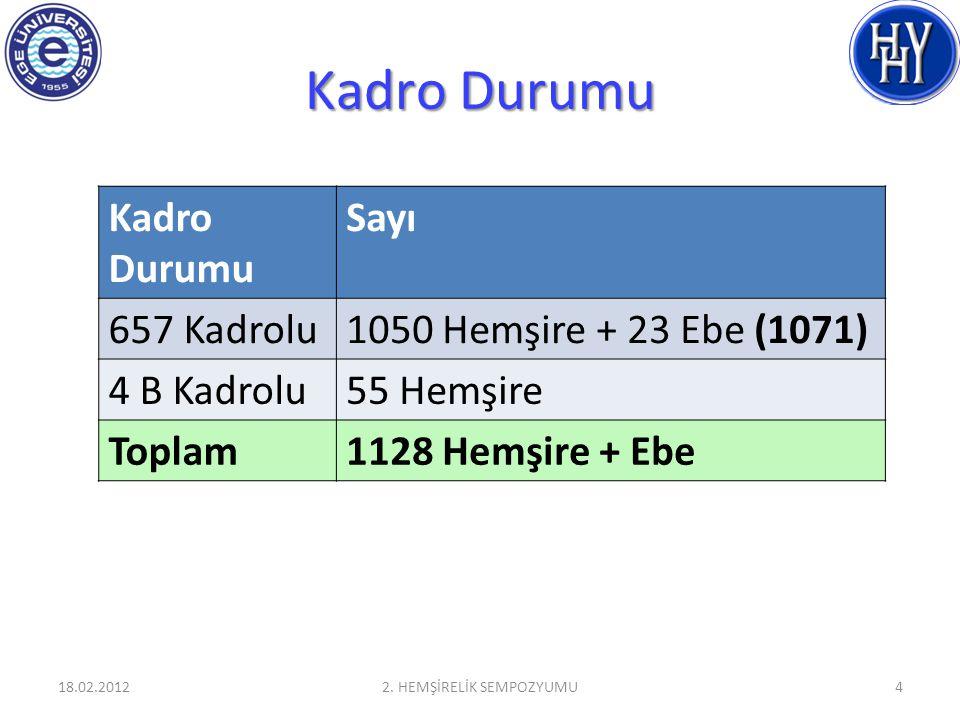 Kadro Durumu Sayı 657 Kadrolu1050 Hemşire + 23 Ebe (1071) 4 B Kadrolu55 Hemşire Toplam1128 Hemşire + Ebe 18.02.20122.