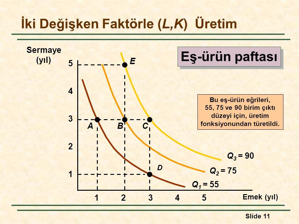 Slide 11 İki Değişken Faktörle (L,K) Üretim Emek (yıl) 1 2 3 4 12345 5 Q 1 = 55 Bu eş-ürün eğrileri, 55, 75 ve 90 birim çıktı düzeyi için, üretim fonk