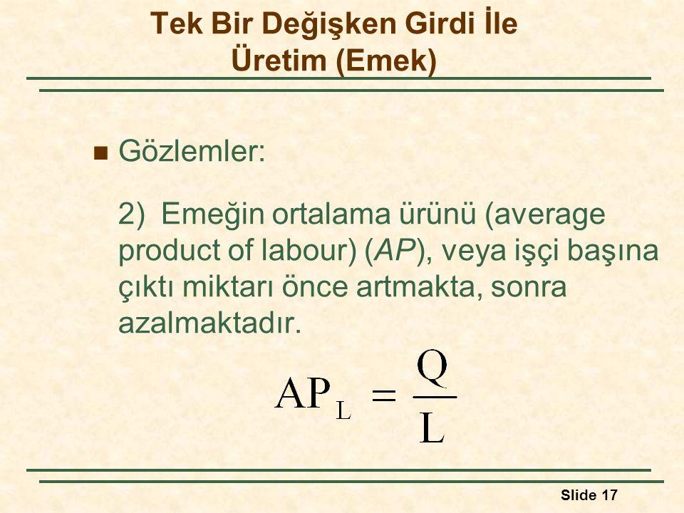 Slide 17 Gözlemler: 2) Emeğin ortalama ürünü (average product of labour) (AP), veya işçi başına çıktı miktarı önce artmakta, sonra azalmaktadır. Tek B