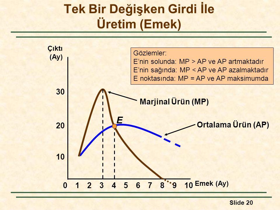 Slide 20 Ortalama Ürün (AP) Tek Bir Değişken Girdi İle Üretim (Emek) 8 10 20 Çıktı (Ay) 02345679101 Emek (Ay) 30 E Marjinal Ürün (MP) Gözlemler: E'nin