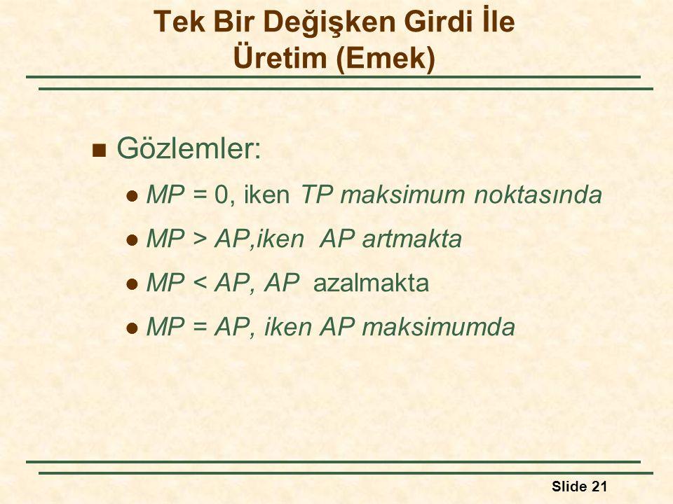 Slide 21 Gözlemler: MP = 0, iken TP maksimum noktasında MP > AP,iken AP artmakta MP < AP, AP azalmakta MP = AP, iken AP maksimumda Tek Bir Değişken Gi