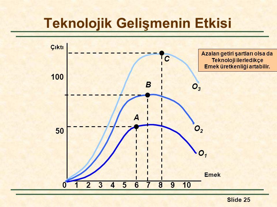 Slide 25 Teknolojik Gelişmenin Etkisi Emek Çıktı 50 100 023456789101 A O1O1 C O3O3 O2O2 B Azalan getiri şartları olsa da Teknoloji ilerledikçe Emek ür