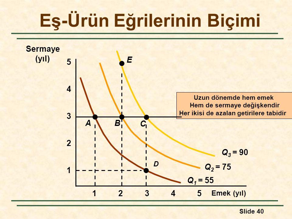 Slide 40 Eş-Ürün Eğrilerinin Biçimi Emek (yıl) 1 2 3 4 12345 5 Uzun dönemde hem emek Hem de sermaye değişkendir Her ikisi de azalan getirilere tabidir