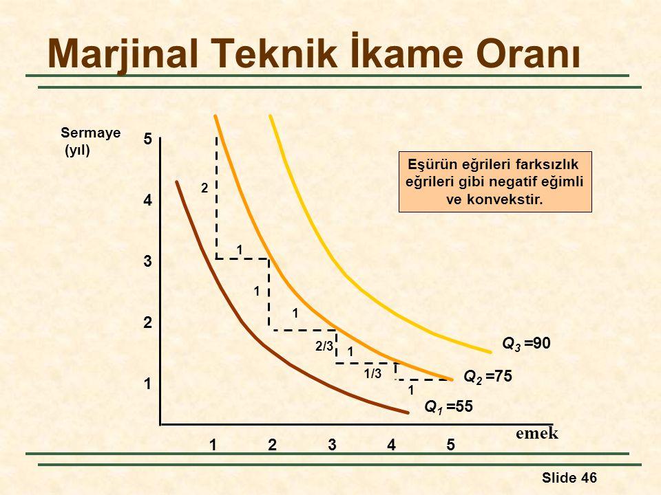Slide 46 Marjinal Teknik İkame Oranı emek 1 2 3 4 12345 5 Sermaye (yıl) Eşürün eğrileri farksızlık eğrileri gibi negatif eğimli ve konvekstir. 1 1 1 1