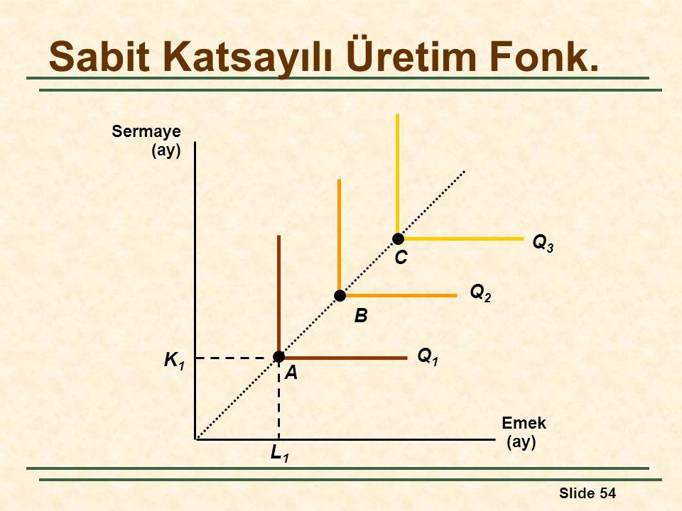 Slide 54 Sabit Katsayılı Üretim Fonk. Emek (ay) Sermaye (ay) L1L1 K1K1 Q1Q1 Q2Q2 Q3Q3 A B C