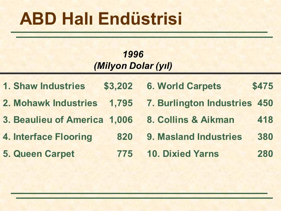 1996 (Milyon Dolar (yıl) ABD Halı Endüstrisi 1. Shaw Industries$3,2026. World Carpets$475 2. Mohawk Industries1,7957. Burlington Industries450 3. Beau