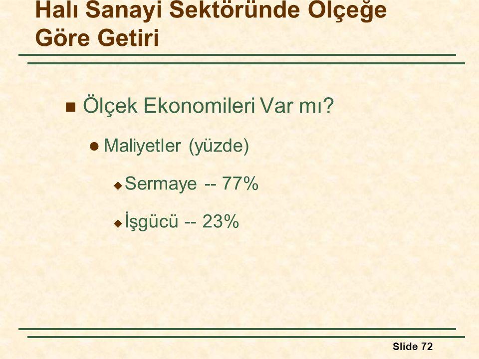 Slide 72 Halı Sanayi Sektöründe Ölçeğe Göre Getiri Ölçek Ekonomileri Var mı? Maliyetler (yüzde)  Sermaye -- 77%  İşgücü -- 23%
