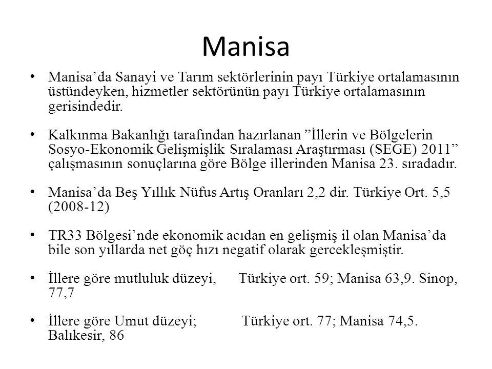 Manisa Manisa'da Sanayi ve Tarım sektörlerinin payı Türkiye ortalamasının üstündeyken, hizmetler sektörünün payı Türkiye ortalamasının gerisindedir. K