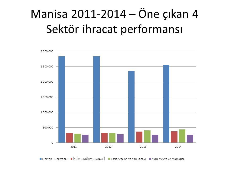 Manisa 2011-2014 – Öne çıkan 4 Sektör ihracat performansı