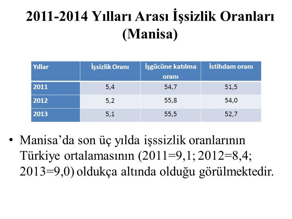 2011-2014 Yılları Arası İşsizlik Oranları (Manisa) Manisa'da son üç yılda işssizlik oranlarının Türkiye ortalamasının (2011=9,1; 2012=8,4; 2013=9,0) oldukça altında olduğu görülmektedir.