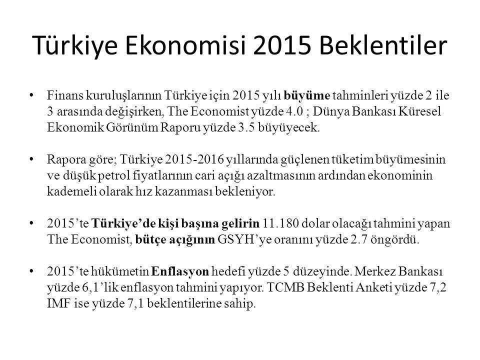 Türkiye Ekonomisi 2015 Beklentiler Finans kuruluşlarının Türkiye için 2015 yılı büyüme tahminleri yüzde 2 ile 3 arasında değişirken, The Economist yüzde 4.0 ; Dünya Bankası Küresel Ekonomik Görünüm Raporu yüzde 3.5 büyüyecek.