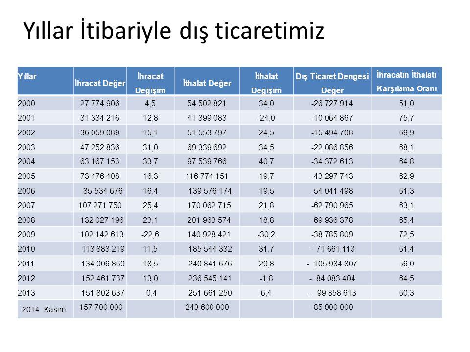 İllere ve yıllara göre konut satış sayıları, 2013-2014 (Kaynak: Tapu ve Kadastro Genel Müdürlüğü)