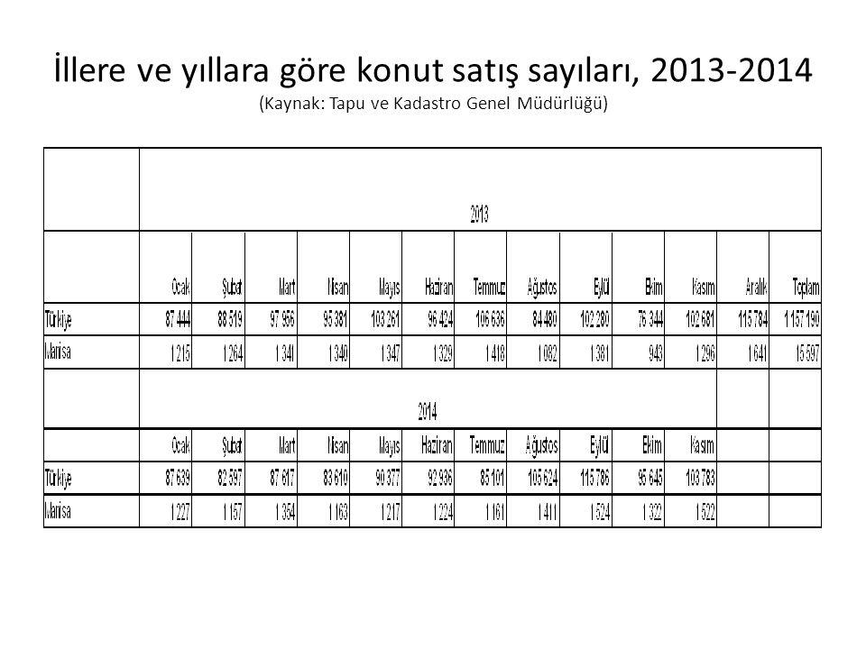 Manisa Konut Satışları 2008-2013