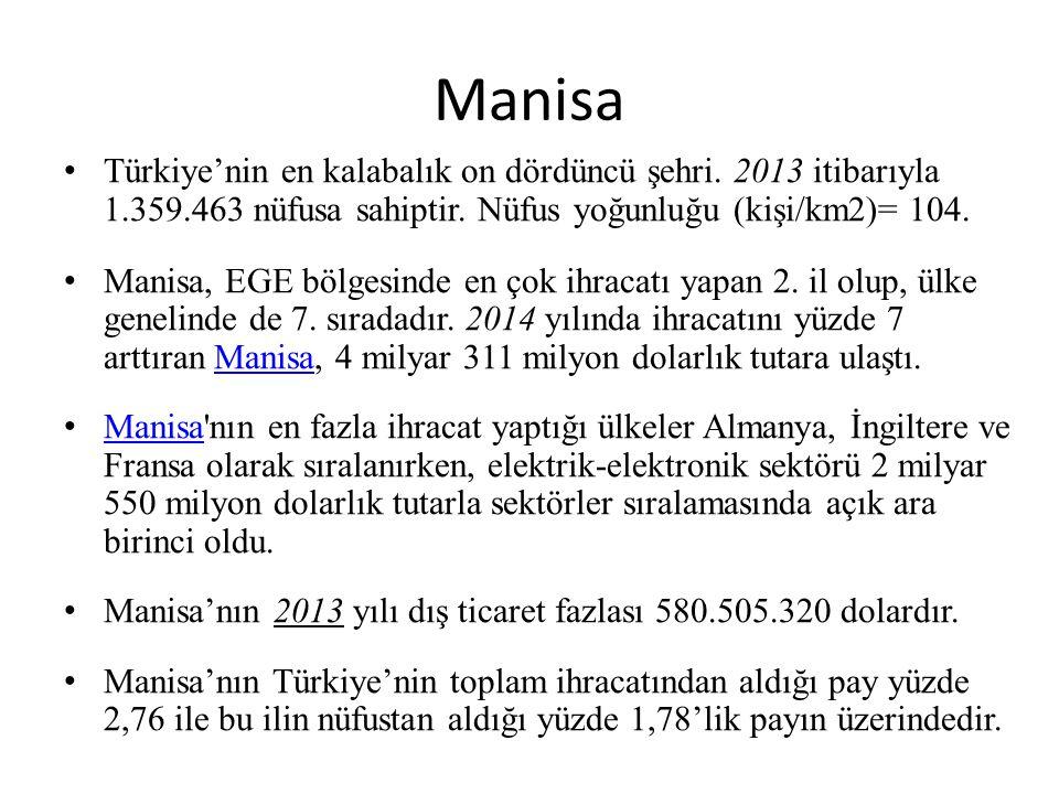 Manisa Türkiye'nin en kalabalık on dördüncü şehri. 2013 itibarıyla 1.359.463 nüfusa sahiptir. Nüfus yoğunluğu (kişi/km2)= 104. Manisa, EGE bölgesinde