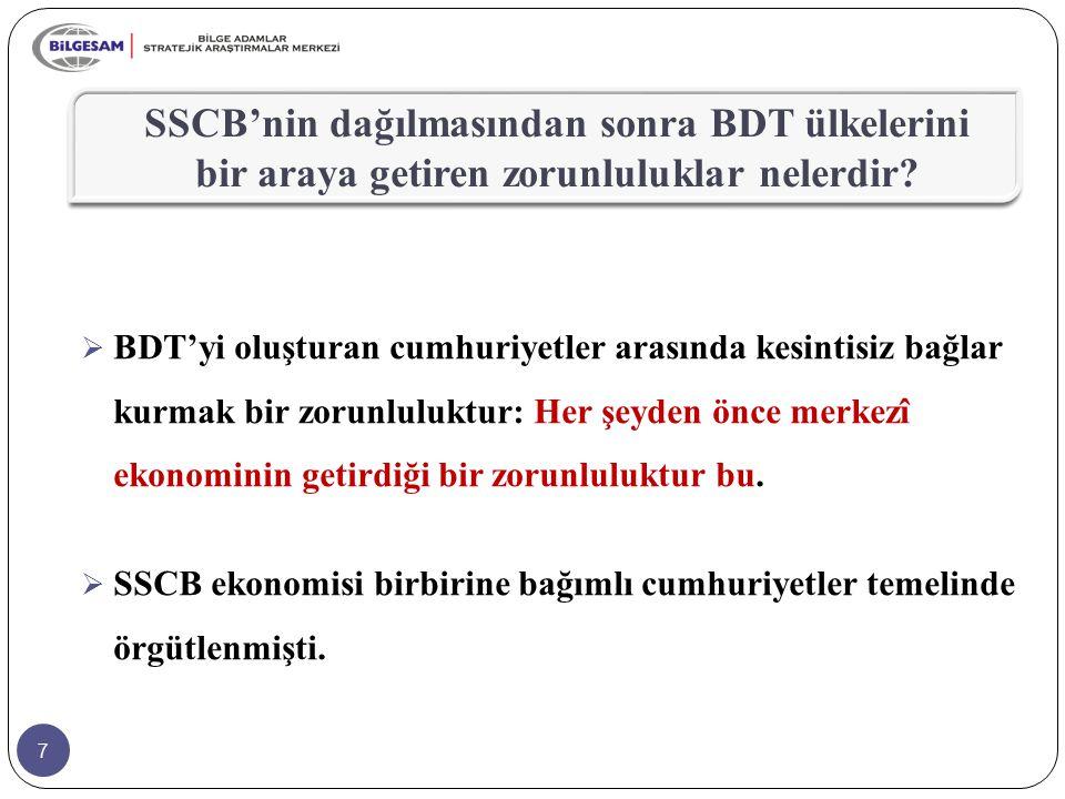 28  Bütün çabalara karşın 2008'de BDT ülkeleri arasında ticaret hacmi yeterinde gelişememiştir.