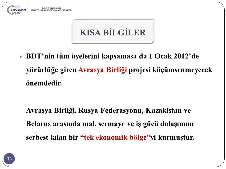 93 KISA BİLGİLER BDT'nin tüm üyelerini kapsamasa da 1 Ocak 2012'de yürürlüğe giren Avrasya Birliği projesi küçümsenmeyecek önemdedir. Avrasya Birliği,