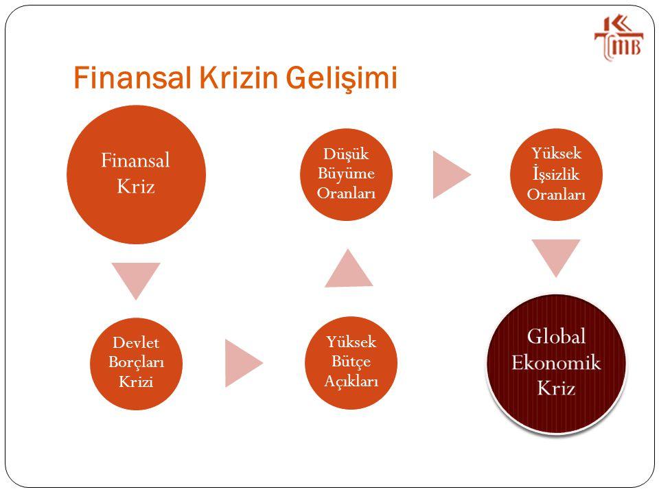 Finansal Krizin Gelişimi Finansal Kriz Devlet Borçları Krizi Yüksek Bütçe Açıkları Dü ş ük Büyüme Oranları Yüksek İ ş sizlik Oranları Global Ekonomik Kriz